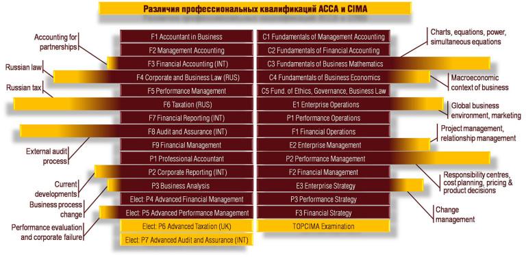 чем отличается ACCA от CIMA