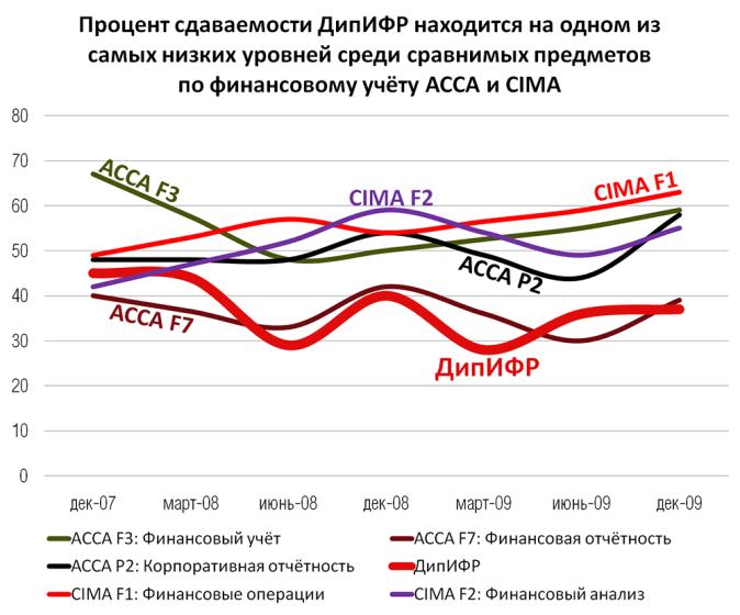 Дипифр июнь 2018 когда будут результаты