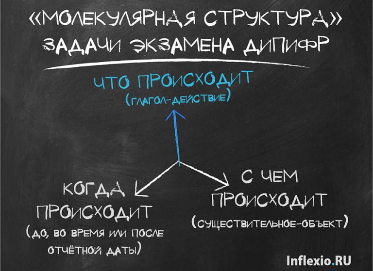 анализ задачи ДипИФР