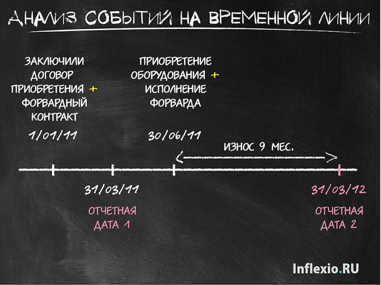 временная шкала, временная линия ДипИФР