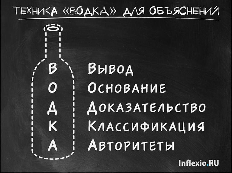 теоретические вопросы на ДипИФР - ВОДКА