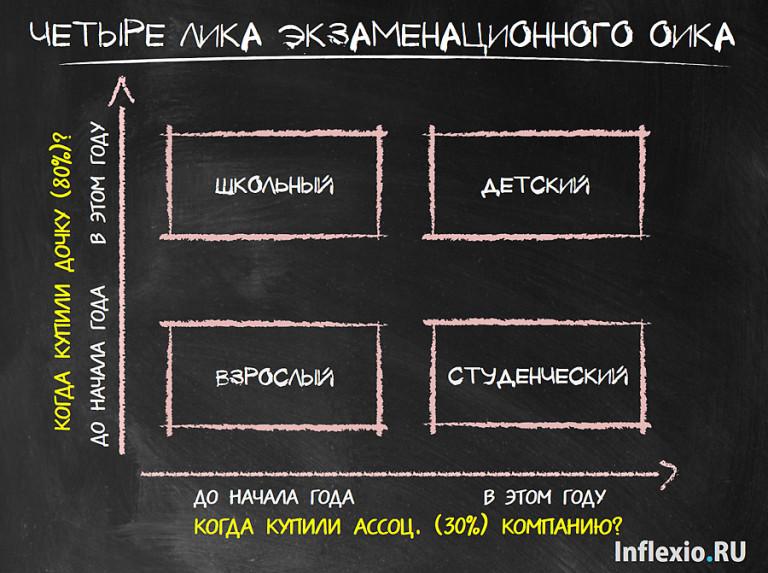 Варианты ОИК для ДипИФР