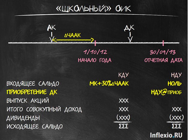 Школьный ОИК