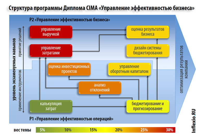 Квалификация CIMA Rus