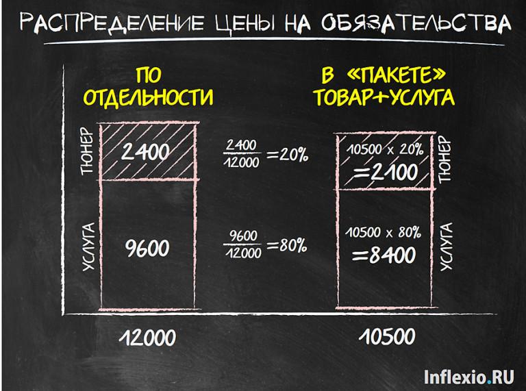 Распределение цены на обязанности к исполнению
