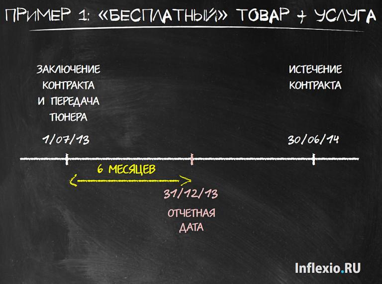Пример выручки IFRS 15