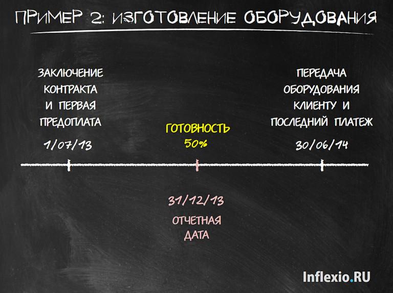 Пример признания договора подряда в МСФО15 Выручка
