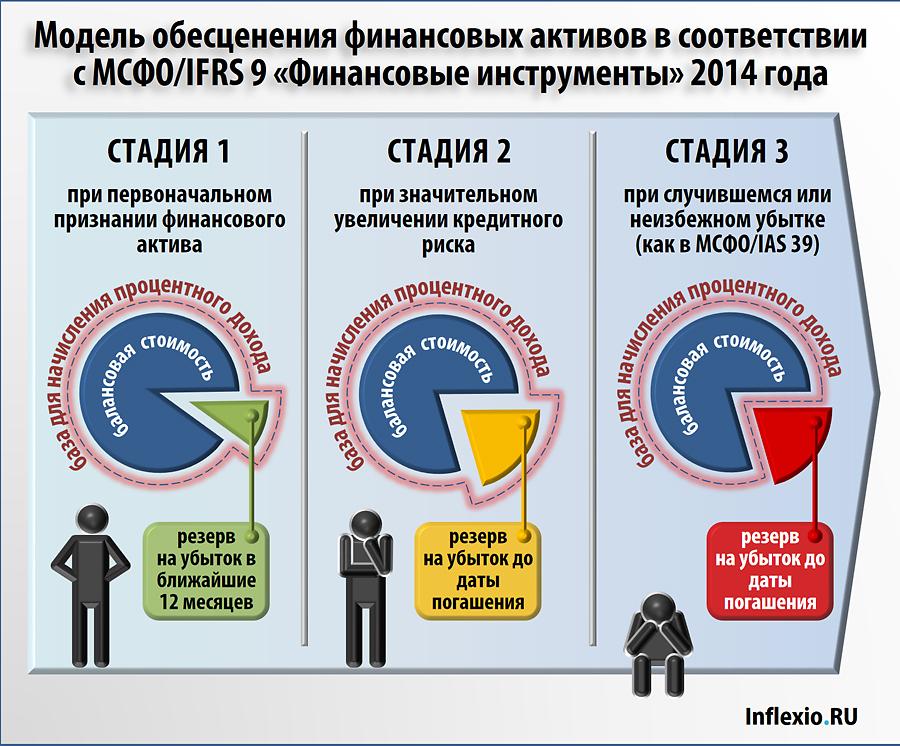 Обесценение финансовых активов