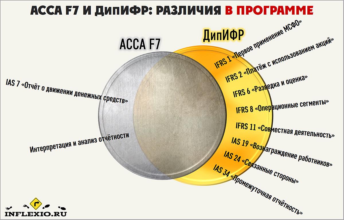 сравнение ACCA и ДипИФР