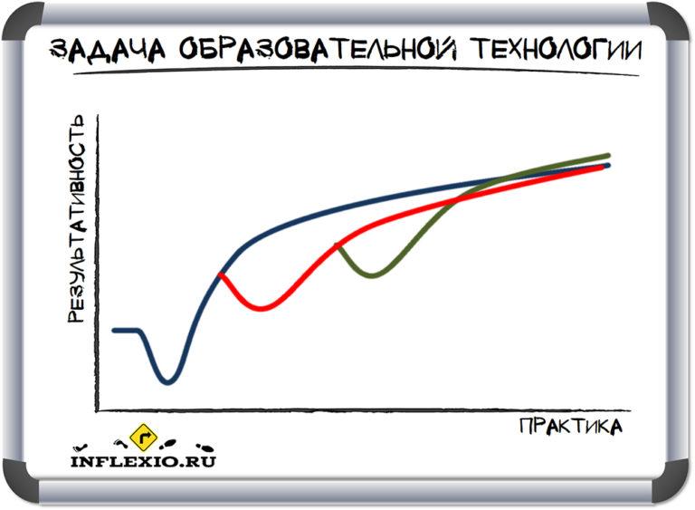 задача образовательной технологии Инфлексио