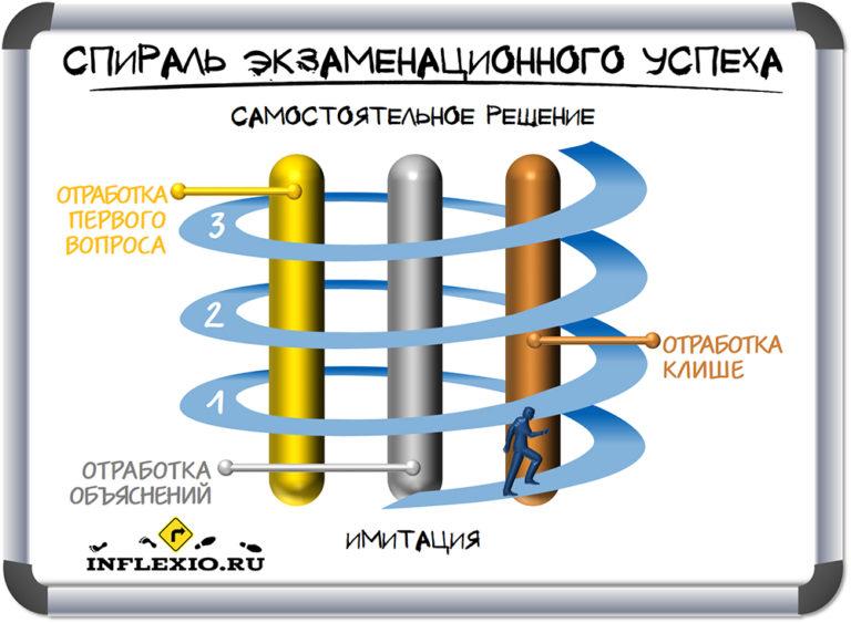 спираль экзаменационного успеха Инфлексио
